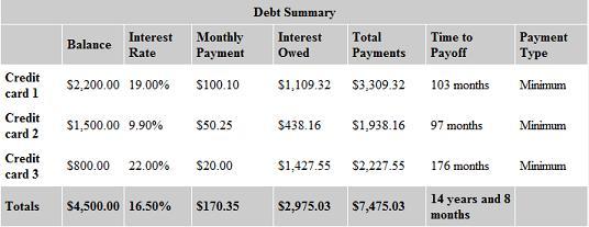 unpaid credit card debt
