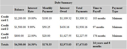 unpaid credit card debt